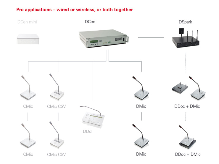 DIGIMIC Wired and/or Wireless